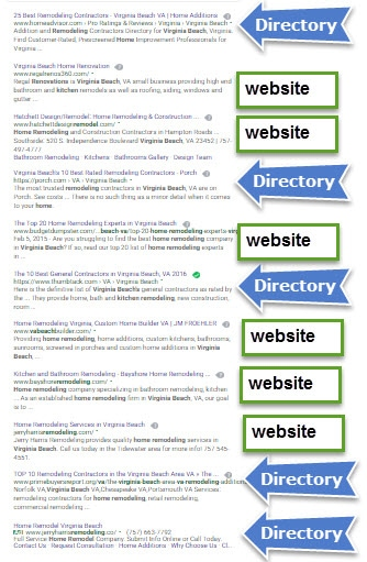 Directories dominate over small business websites on Google